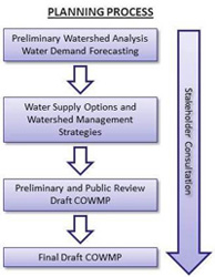 central oahu watershed management plan process
